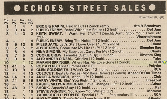 Echoes Street Sales Chart 28-Nov-1987